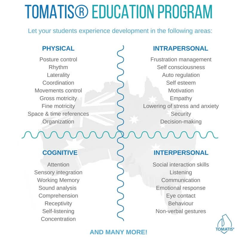 tomatis education program