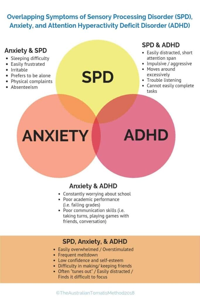 overlapping symptoms of sensory processing disorder adhd anxiety in children and adults (1)