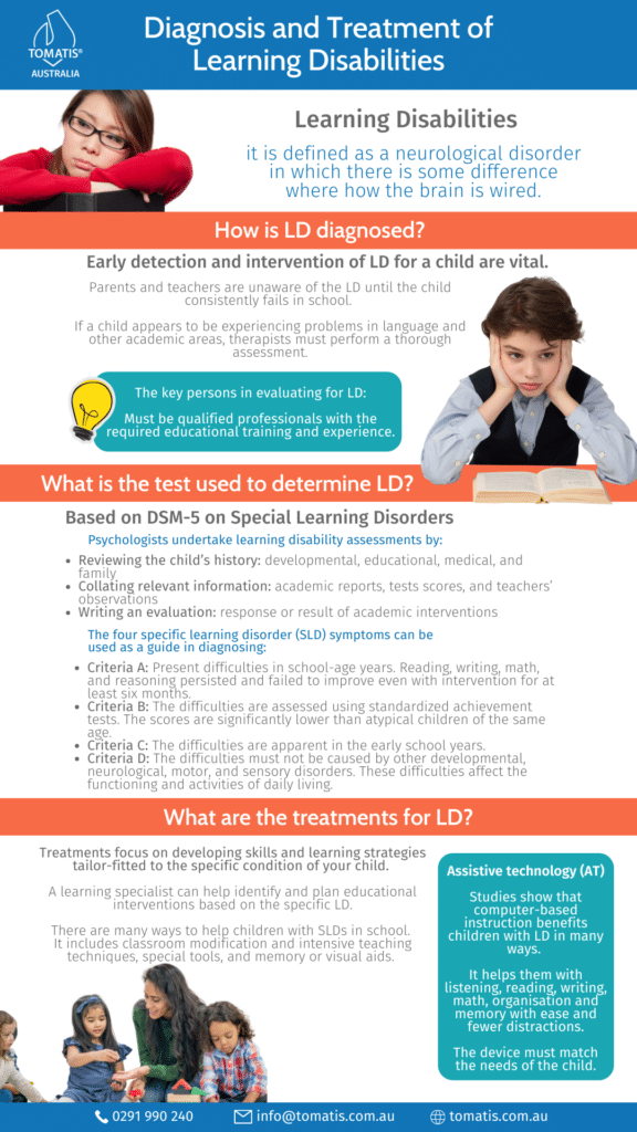 Learning disabilities-Diagnosis,test & treatment